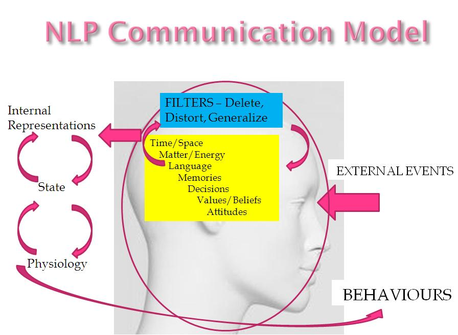 filipino values and communication behavior Home interpersonal communication intercultural values and facts: their impact statements about the behavior of individuals or groups of individuals and.